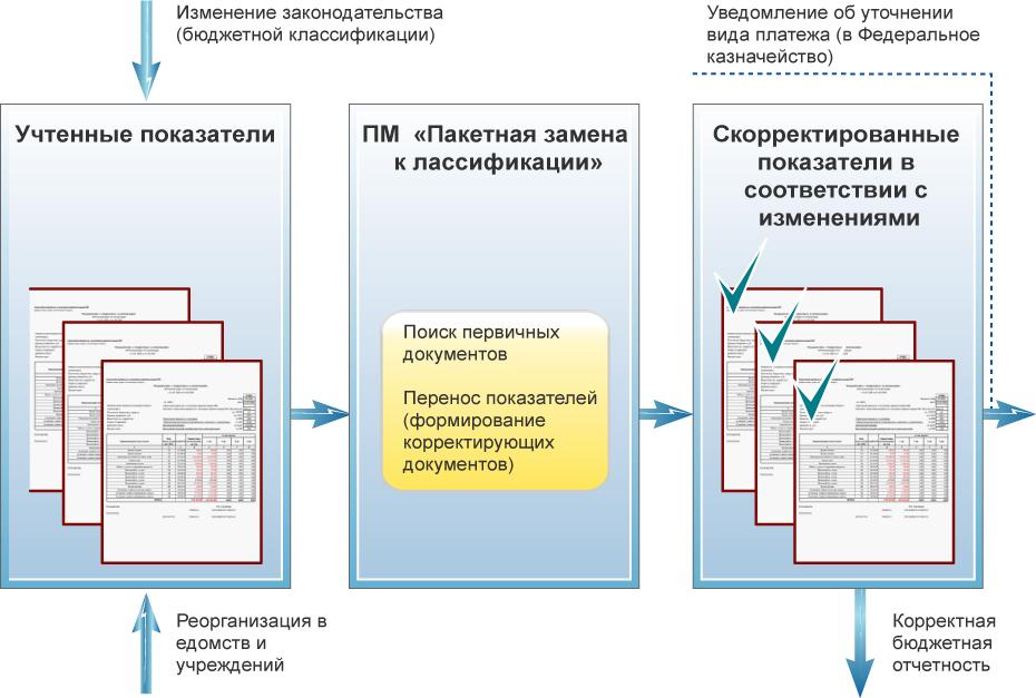 PM_paketnaya_zamena_klassifikazii_0
