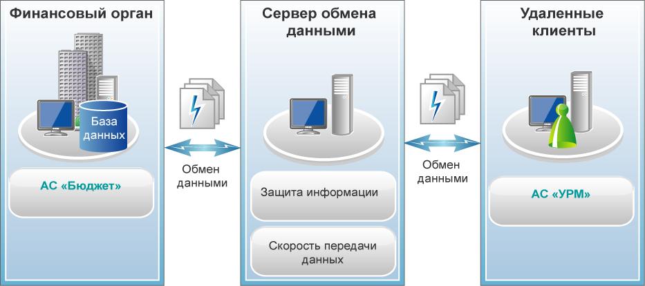 PO_server_obmena_dannymy