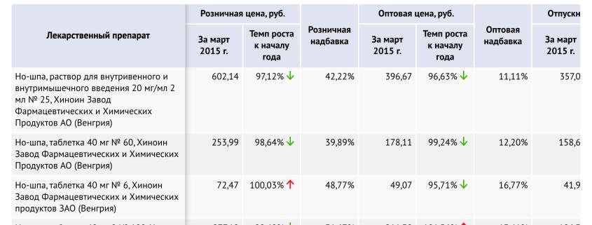 Цены на отдельные лекарственные препараты, ежемесячные данные, источник – Росздравнадзор