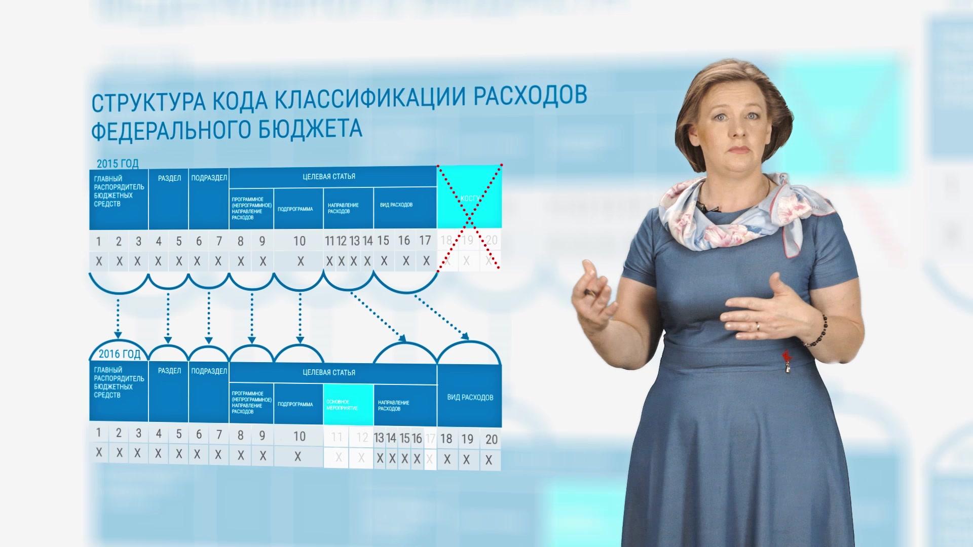 Сивец Светлана Викторовна - Новации 2016 года