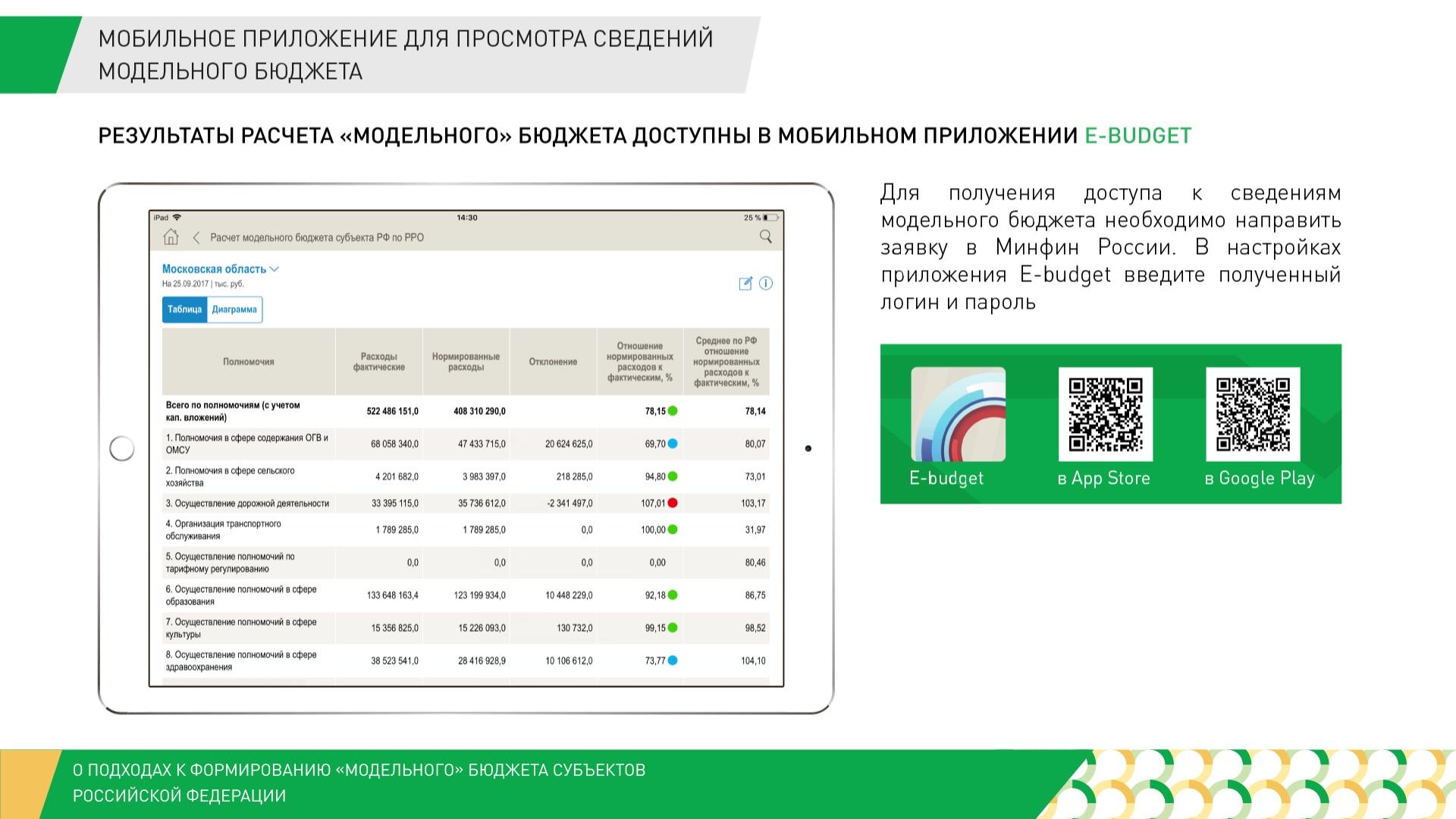 О походах к формированию модельного бюджета субъектов РФ
