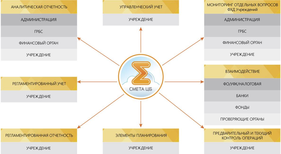 Централизованная бухгалтерия структура декларация 3 ндфл 2019 при продаже автомобиля