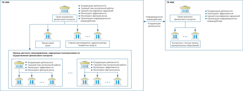 Программный комплекс Финансовый бюджетный контроль ООО НПО Криста Автоматизация деятельности органа