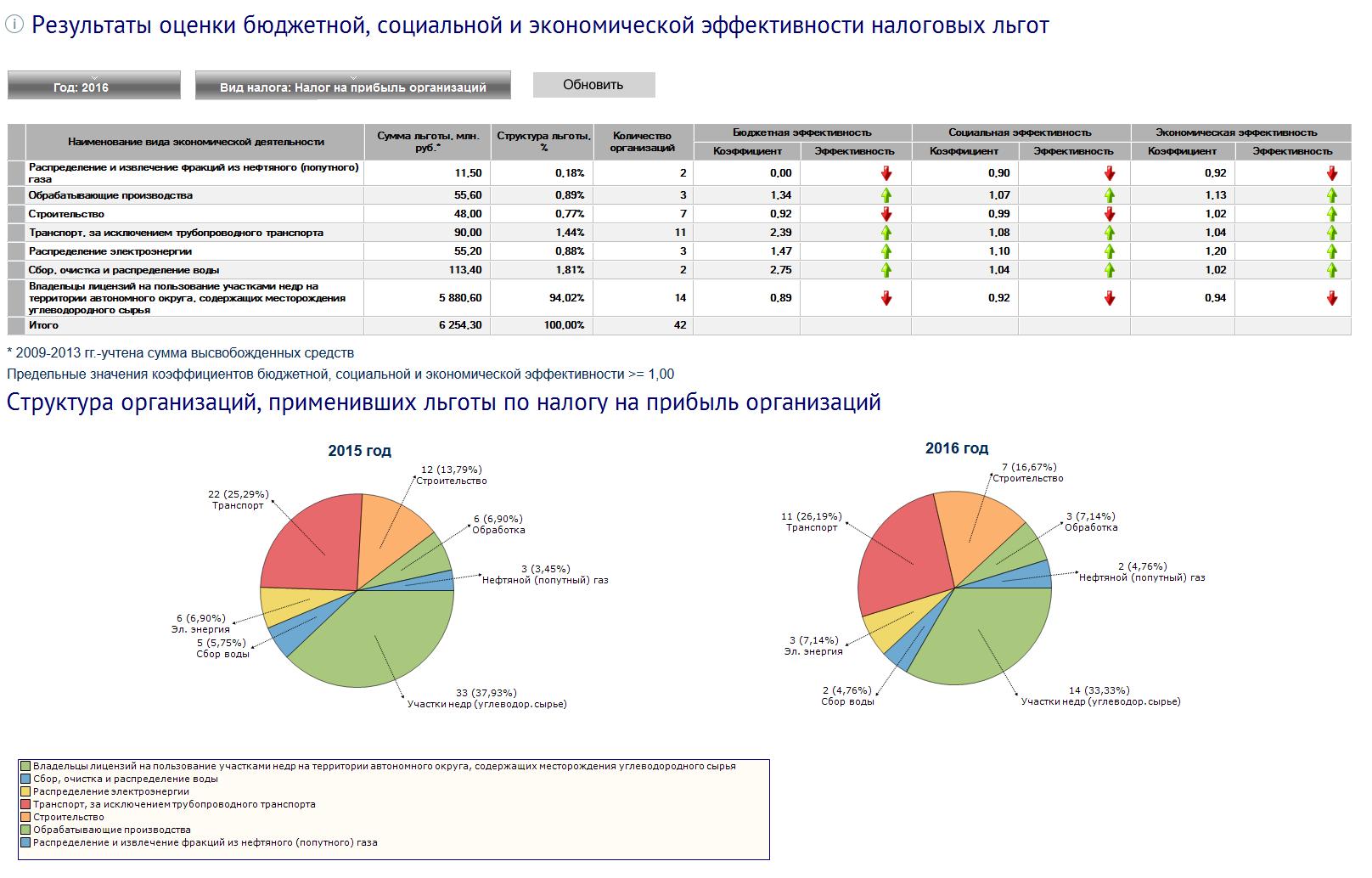"""Аналитический отчет """"Результаты оценки бюджетной, социальной и экономической эффективности представляемых (планируемых к предоставлению) налоговых льгот"""""""