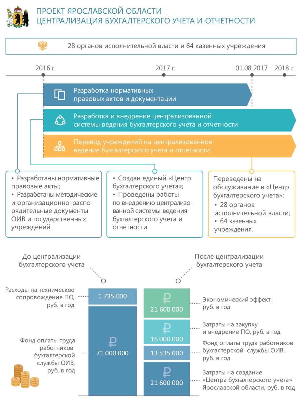 Централизация бухгалтерии образовательных учреждений декларация 3 ндфл образец заполнения для ип